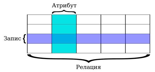 Что такое реляционная база данных - где и как она применяется