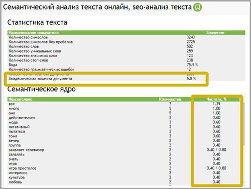 Шпаргалка SEO анализа текста для сайта