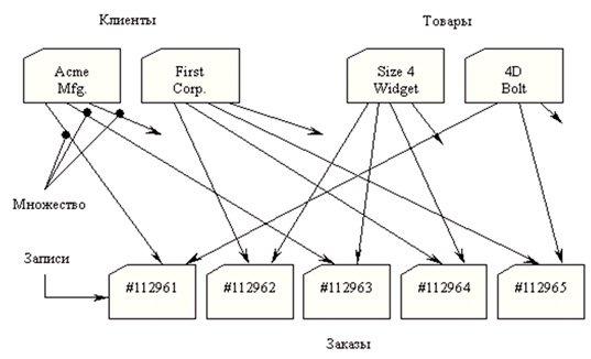Что такое Базы данных и где они используются