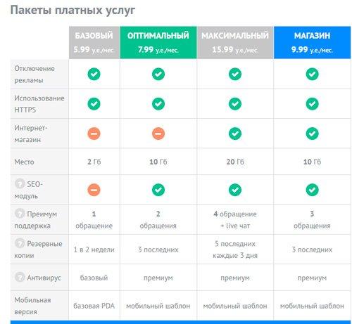 Тарифы Ucoz