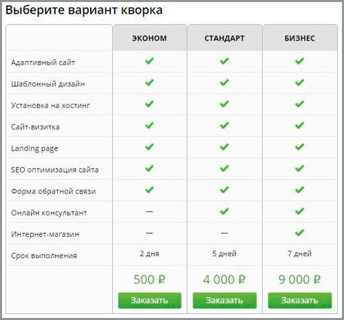 Три пути к успеху через Joomla и быстрое создание сайта