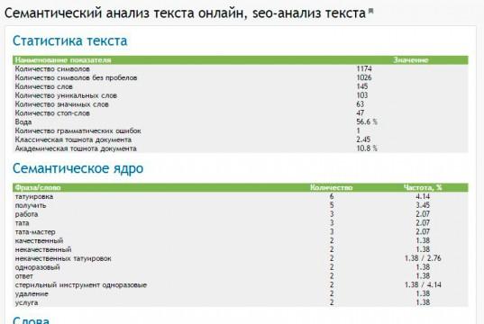 Как быстро определить в тексте ключевые слова. А также о бесплатном онлайн сервисе по SEO анализу сайта