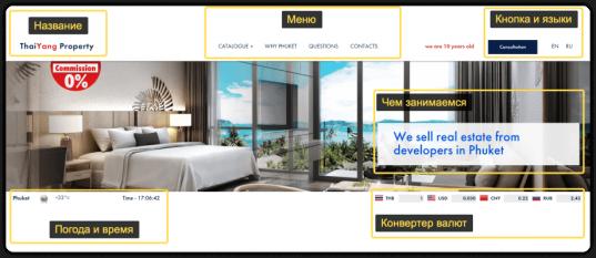 Как мы переделывали сайт-каталог агентства недвижимости
