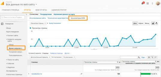 Как просто, быстро и точно измерить скорость загрузки сайта
