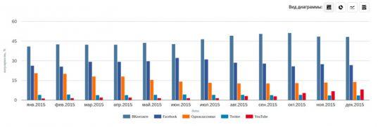 Что кому нравится. Какая сеть самая популярная в России и почему