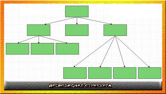 Как нарисовать структуру своего сайта и какими они бывают