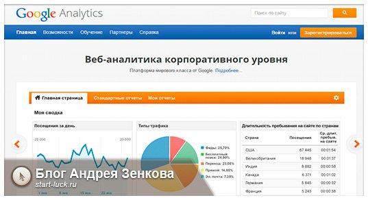 Аналитика Google
