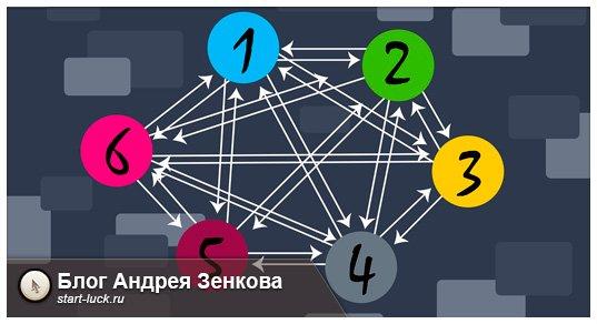 Перелинковка сайта пошаговая инструкция