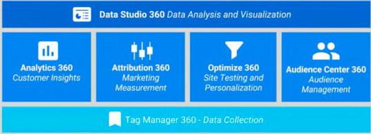 Какие интересности принесёт нам Google Analytics 360 Suite